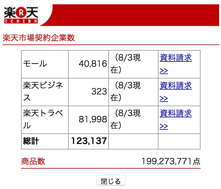 2015年8月 楽天市場 出店数 http://yokotashurin.com/etc/rakuten-shop.html