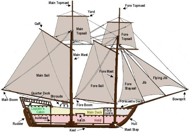 pirate ship sails template.html
