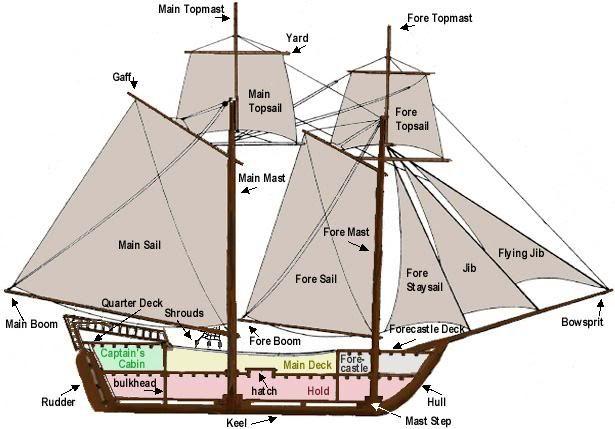 Early Sailing Ships Diagram Explorer Diy Wiring Diagrams