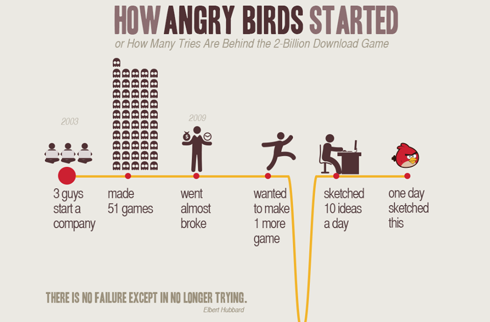"""There is no failure except in no longer trying"". Angry Birds Founders had serious failures than you expect but they never stopped trying.  Have a business idea? Share with us to start up with the website and app development, https://www.agriya.com/contact"