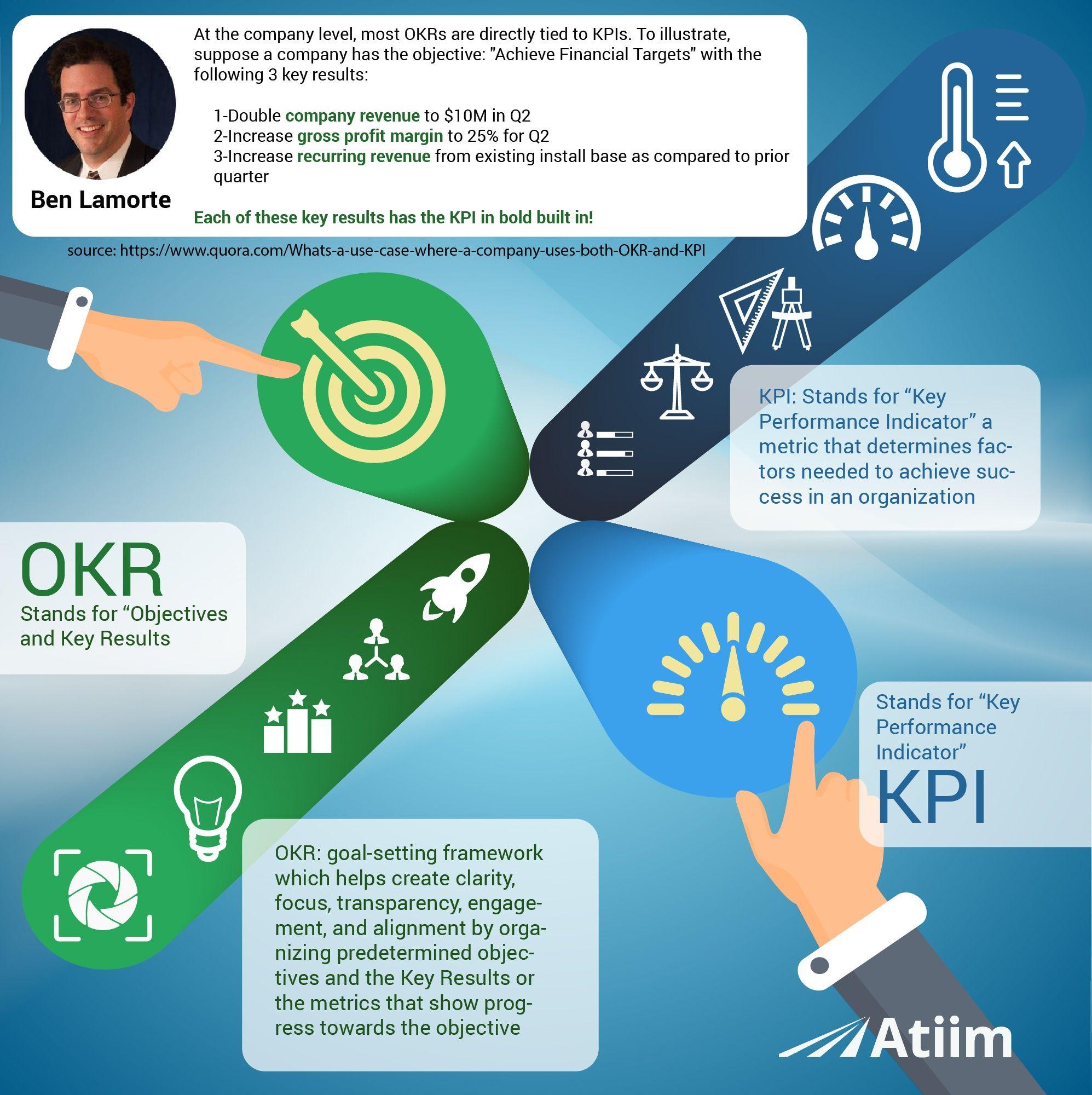 Key Performance Indicators - Quora | KPI Key Performance Indicators ...