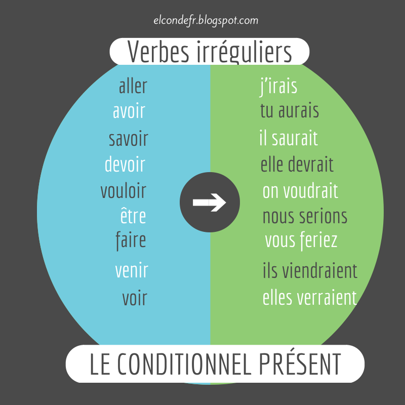 Image result for le conditionnel