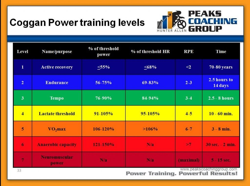 Rpe hr and power zones coincided power training power