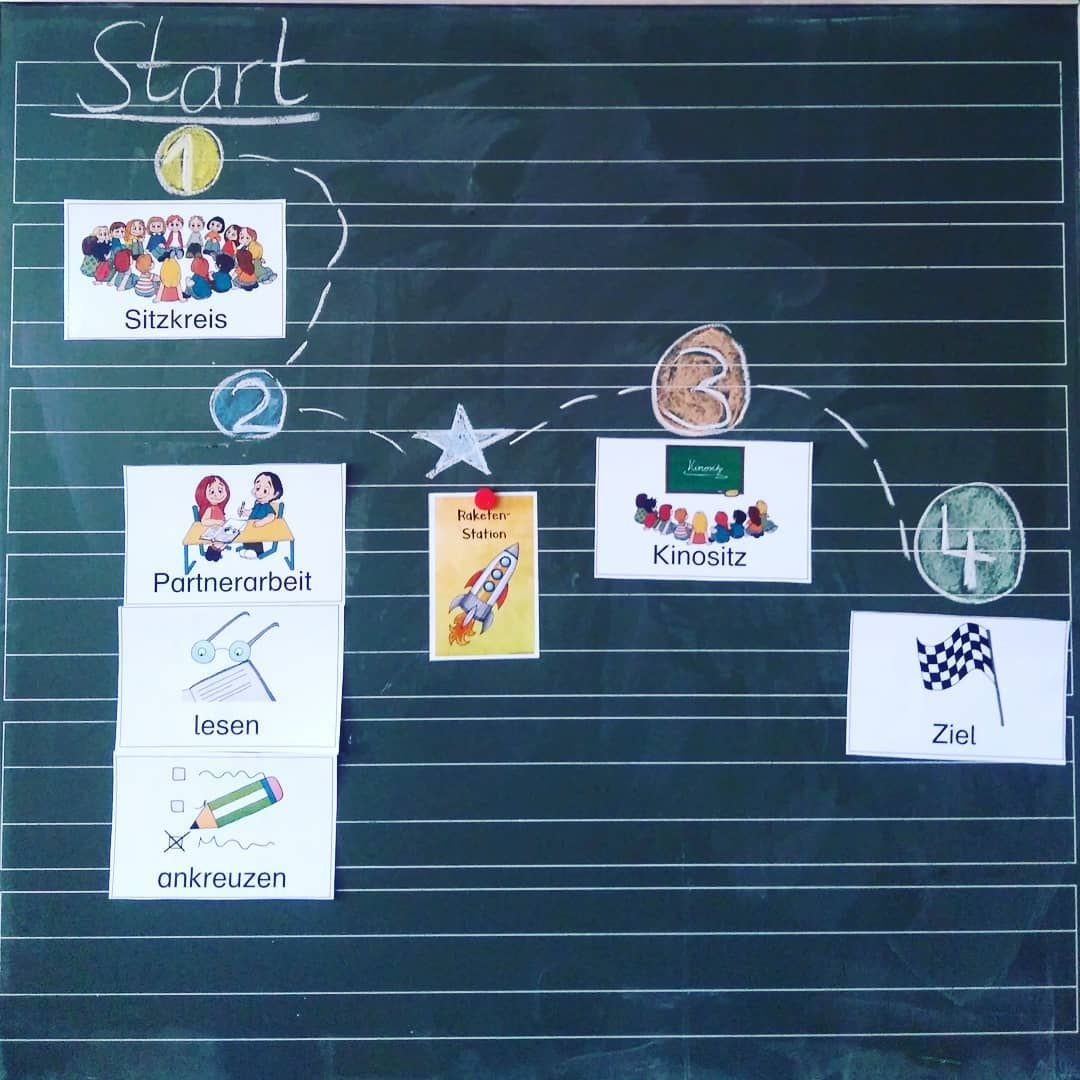 Die Visualisierung Fur Den Lesespaziergang Am Mittwoch Steht Schonmal Ich Muss Zugebe Grundschulklasse Grundschule Schulideen