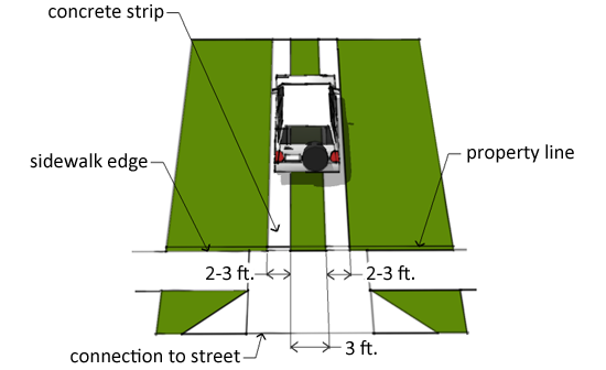 Image Result For Standard Ribbon Driveway Dimensions