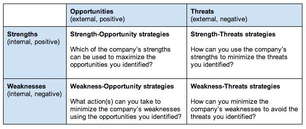 What Is a SWOT Analysis? Bplans Only the strong survive