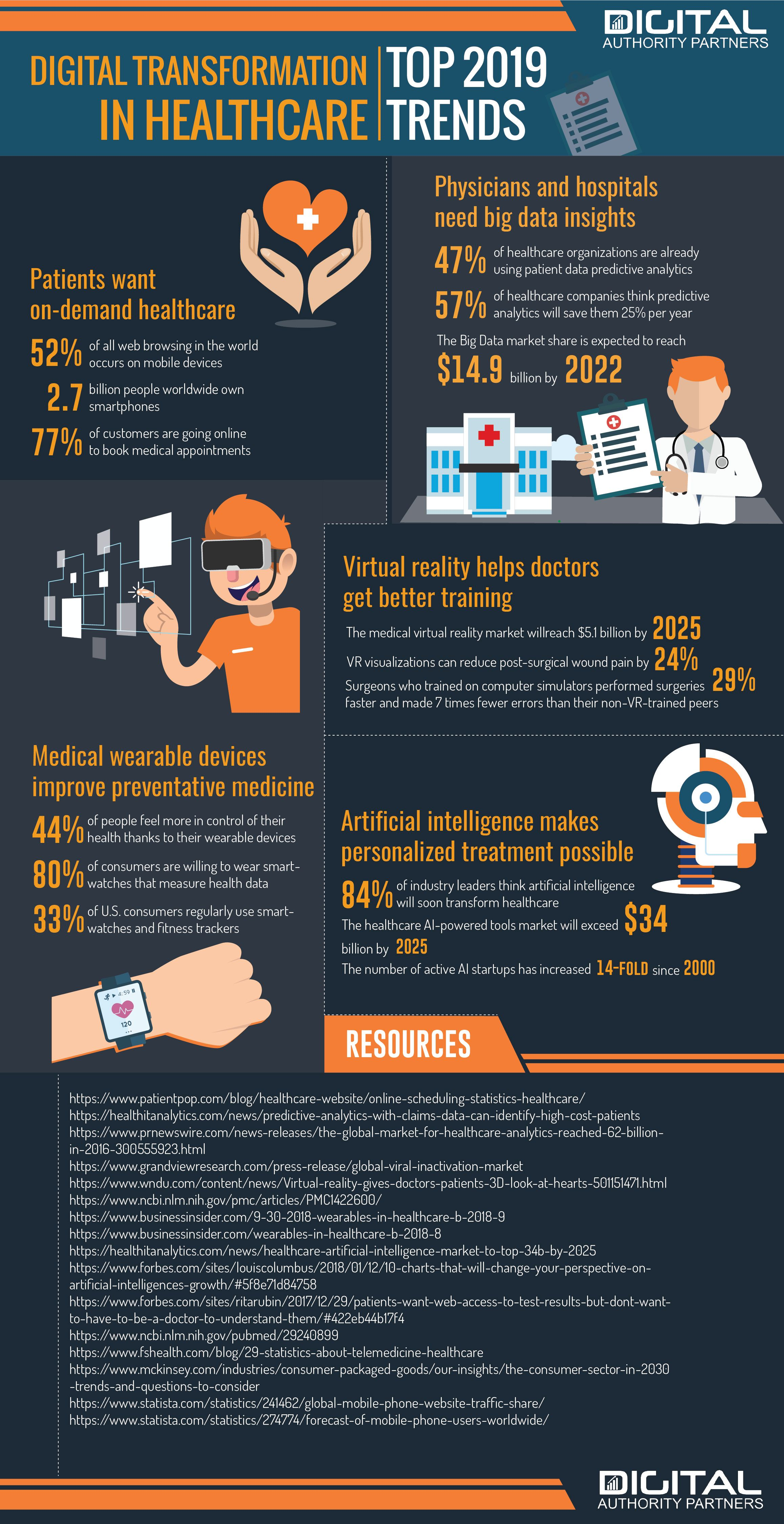 Digital Transformation in Healthcare. Infographic