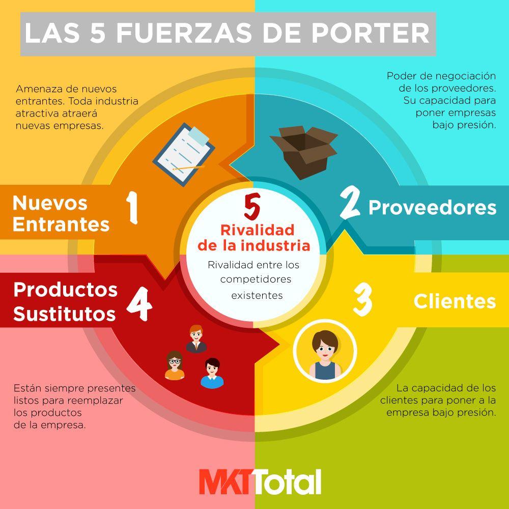 Qué son las 5 fuerzas de Porter? | Universidad de harvard, El ...