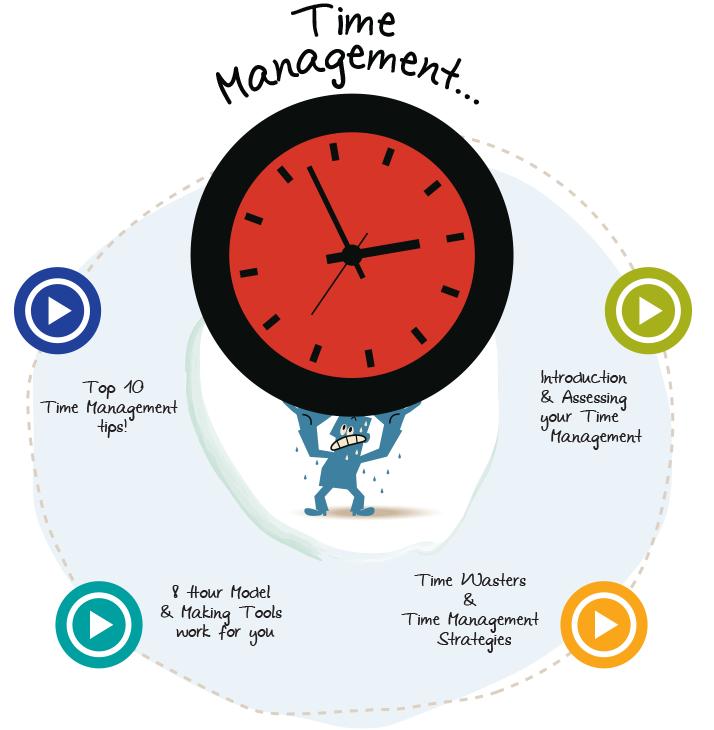 Humber International  Time Management Videos  Self Regulation