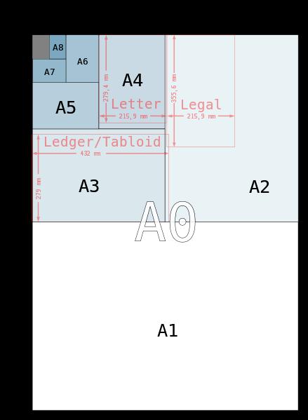 【圖解】常用紙張規格示意圖(A4 B4 A5 B5 A3) 紙張尺寸一覽表 A1 A2 A5 A6 A7 A8 B1 B2 B3 B6 B7 B8 @ 赤漠青舟 :: 痞客邦 ...