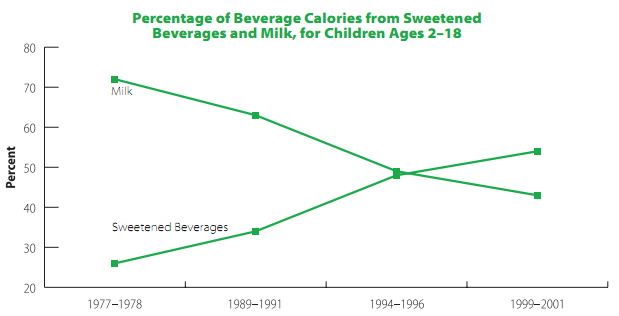 Image result for sugar sweetened beverages