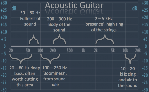 Your Ultimate Guide To Acoustic Guitar Eq Music Mixing Acoustic Guitar Music Recording Studio