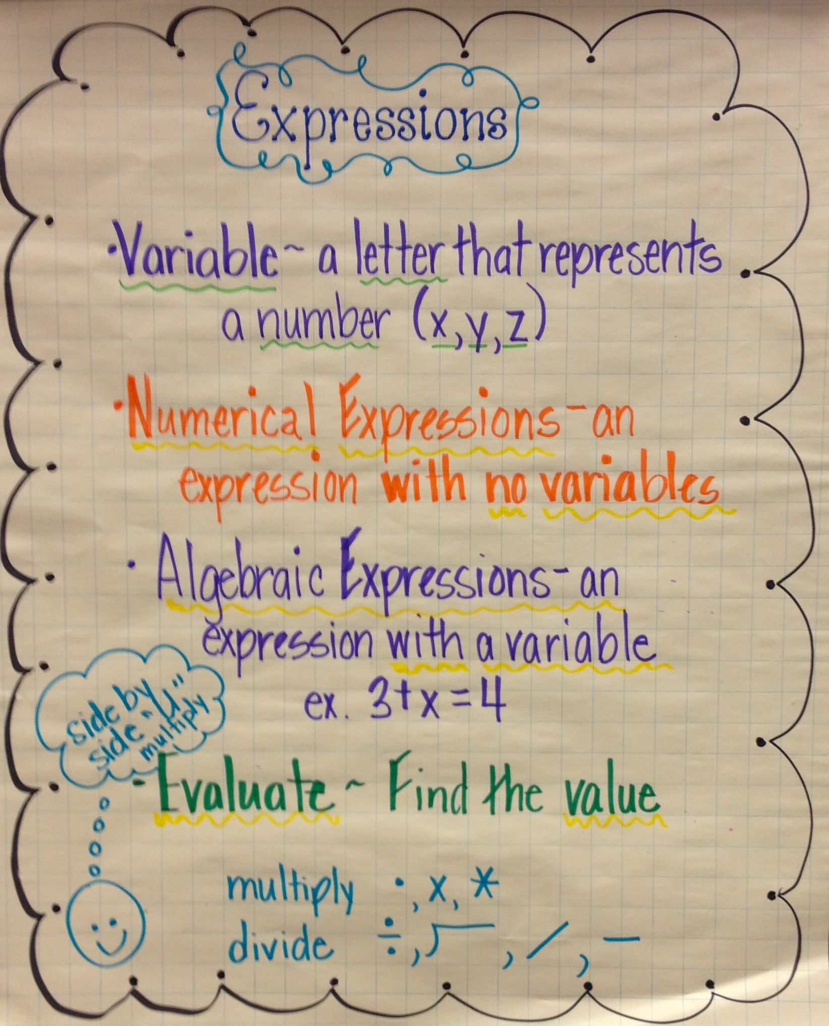 Expressions Anchor Charts Math Expressions Math Anchor Charts Math Methods Addition of algebraic expressions