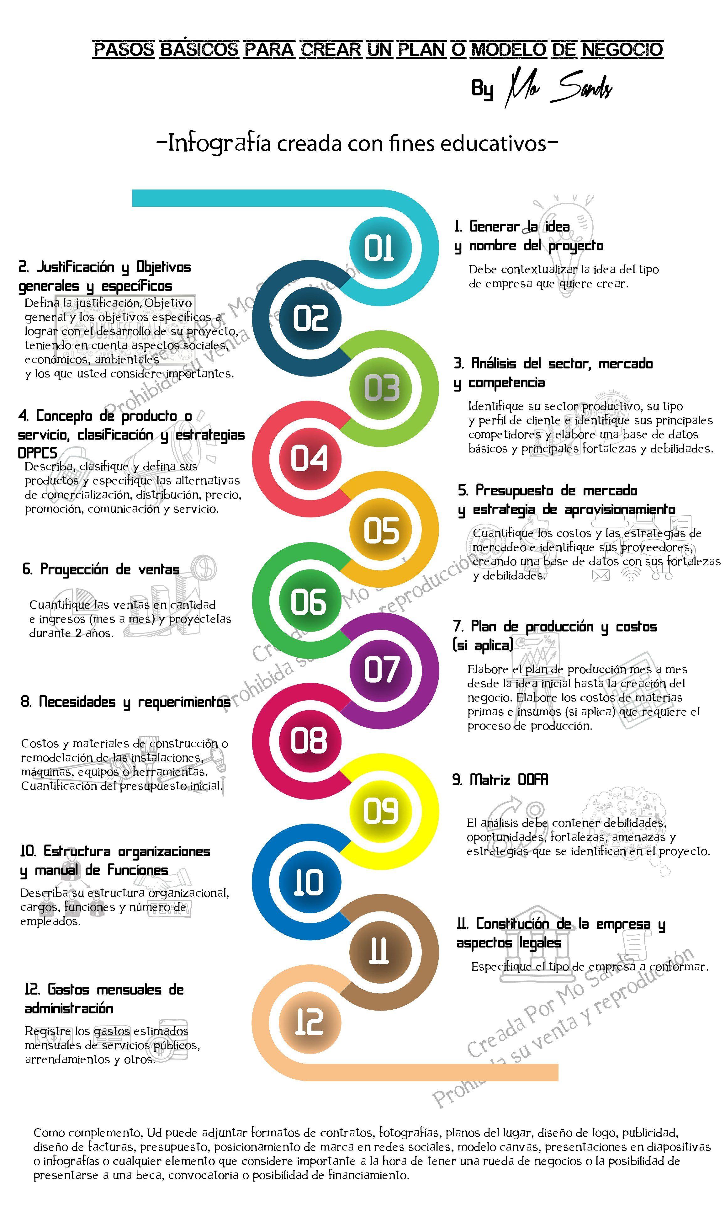Plan O Modelo De Negocio Básico 12 Pasos Para Crear Una Empresa Plan Empresa Negocio Emprendimiento Economía Marketing