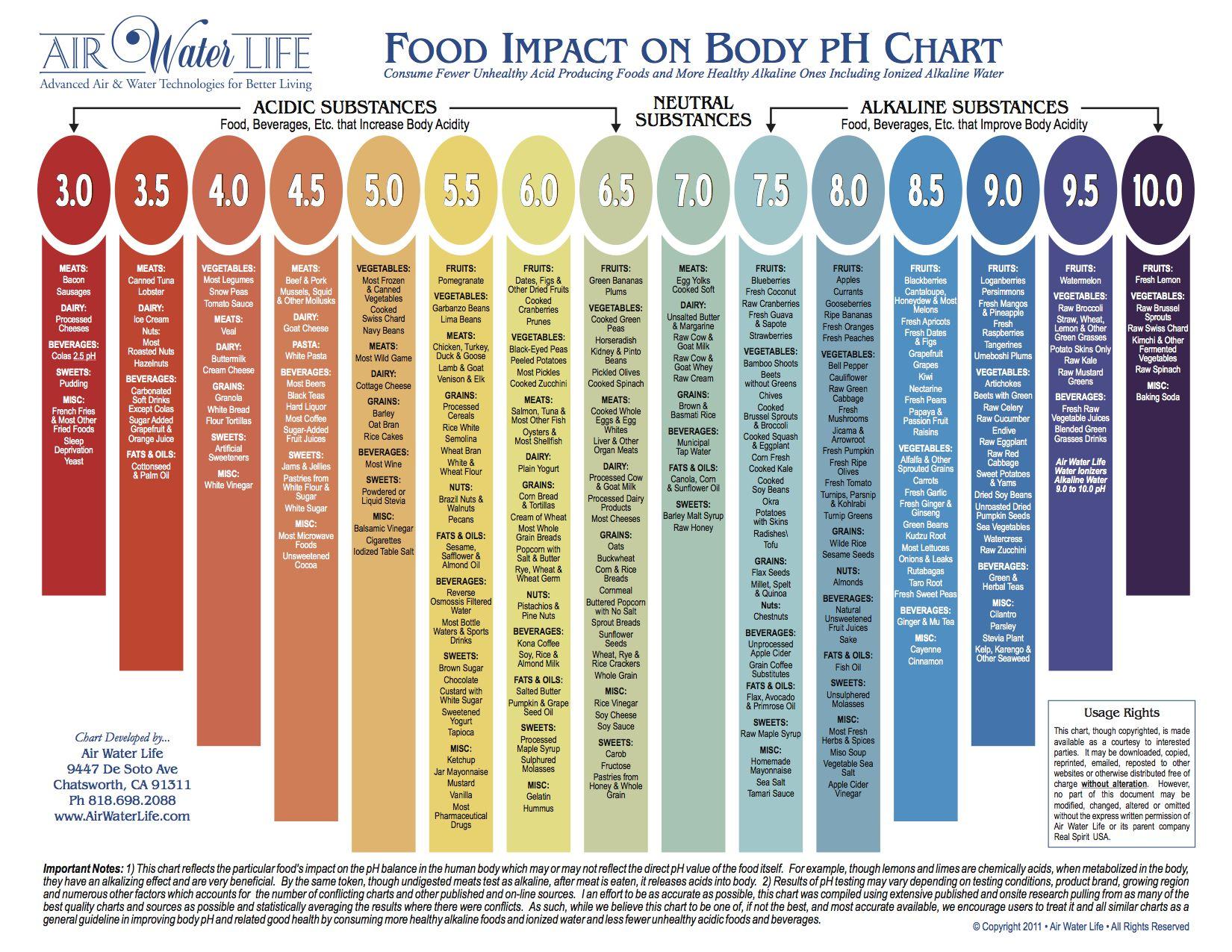 alkaline diet ph food chart
