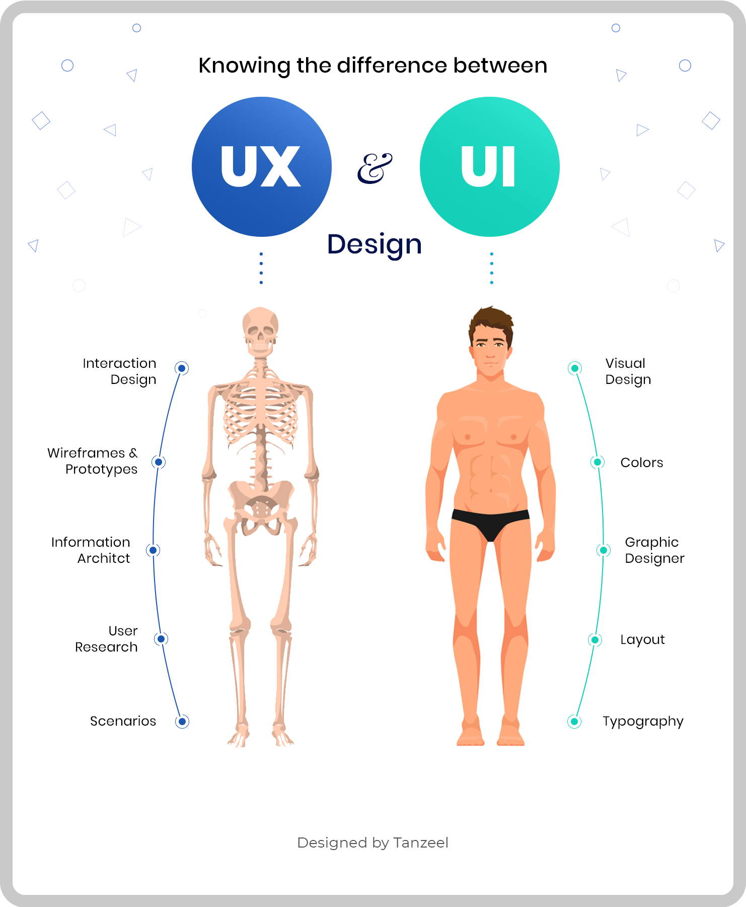 UI vs UX Design - What's the difference (Infographic)