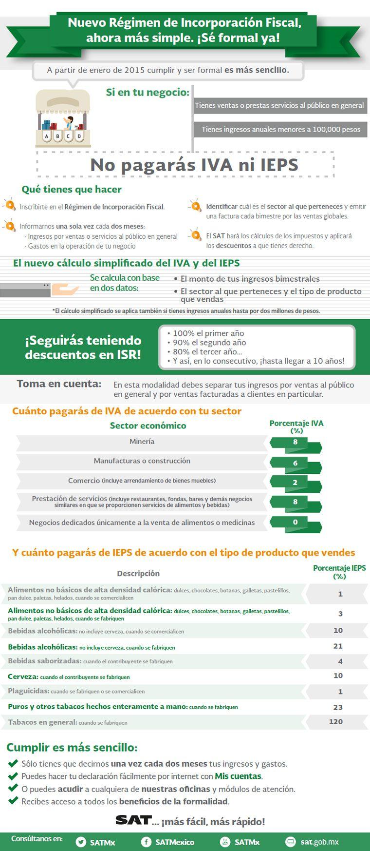 Infografia Resumen RIF | Practice your Spanish! | Pinterest ...