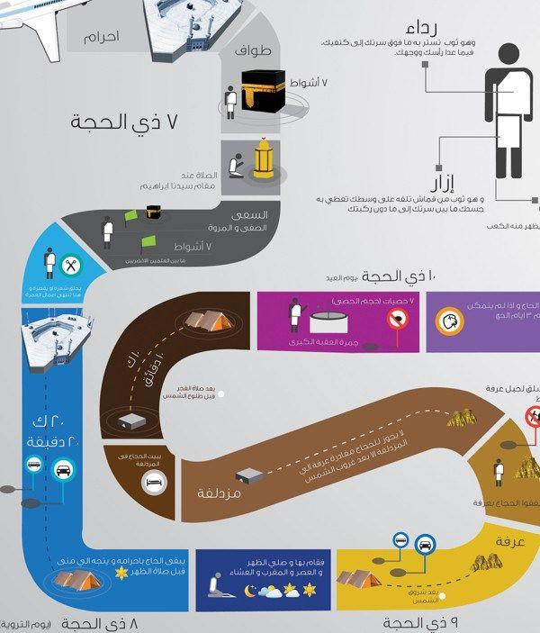 انفوجرافيك مناسك الحج Islamic Kids Activities Islam For Kids Islam Beliefs