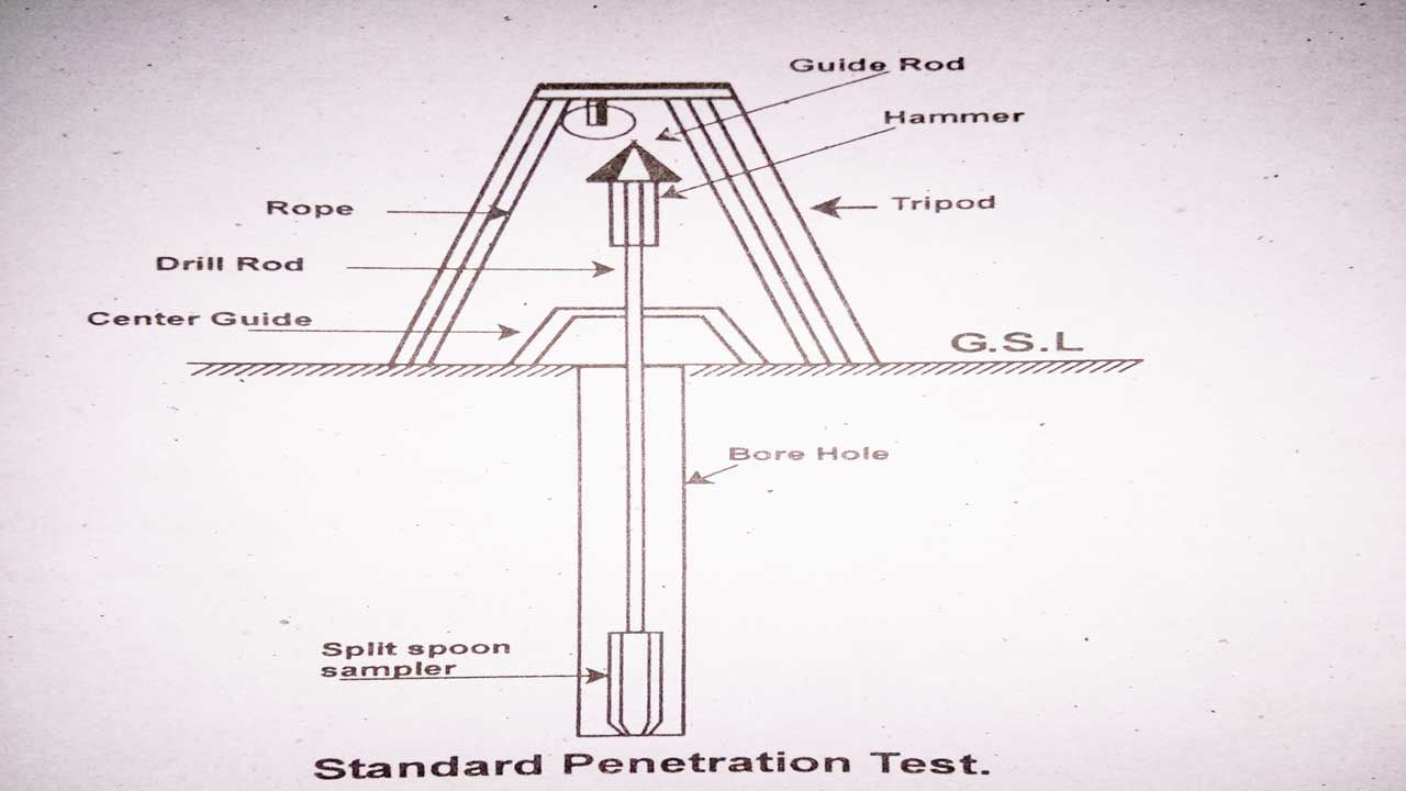 Standard Penetration Test Pst Of Soil Procedure Tools