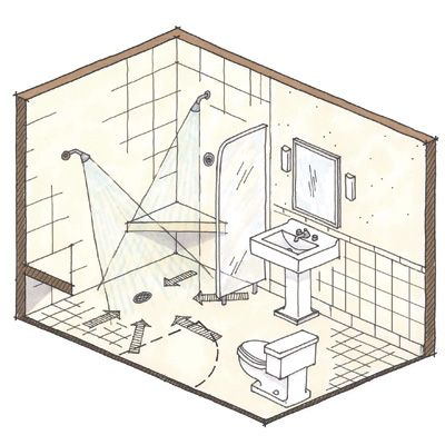Photo Album Gallery Wet room instead of separate shower Good for handicap accessibility see also curbed showers Designing showers for small bathrooms Fine Homebuilding