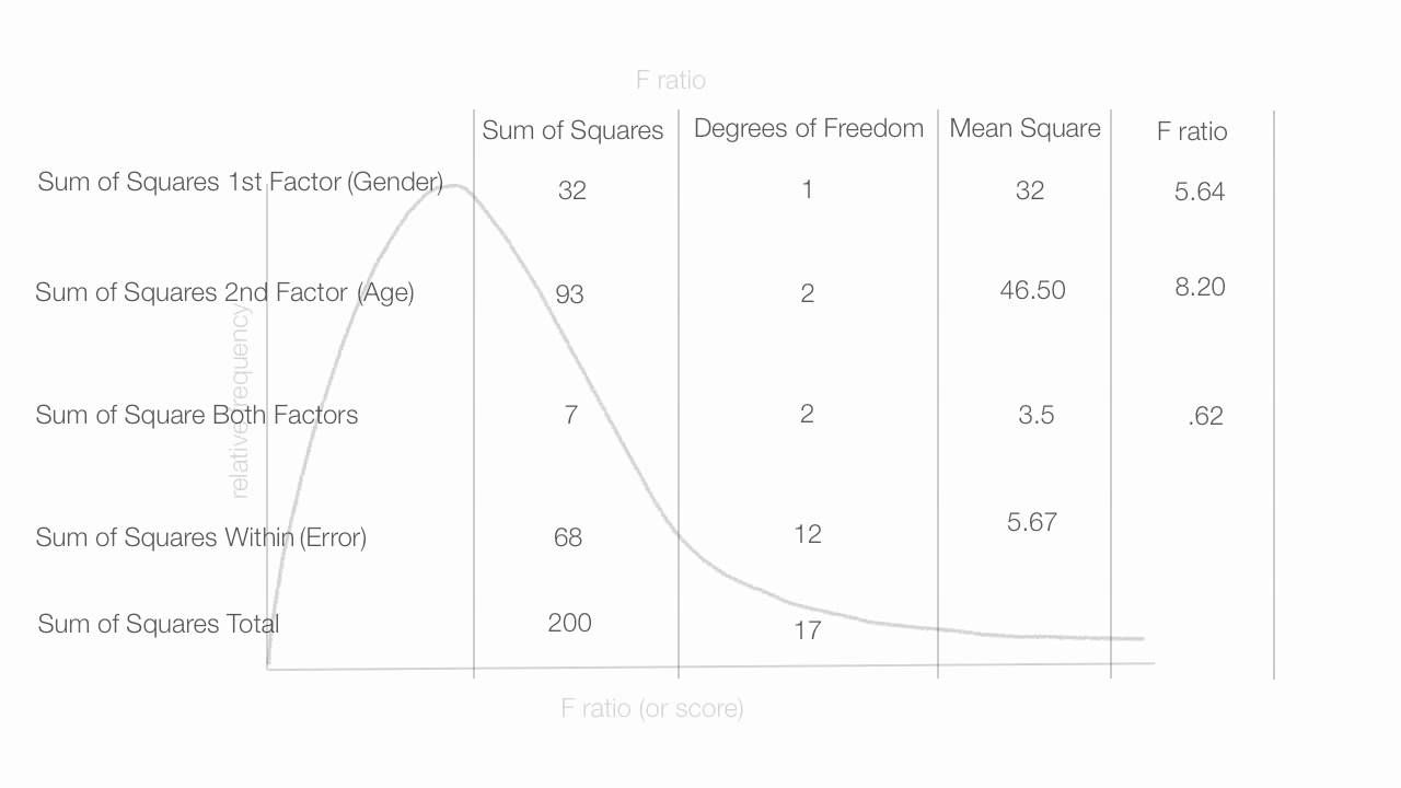 How To Interpret The Results Of A Two Way Anova Factorial Anova Sum Of Squares Degrees Of Freedom