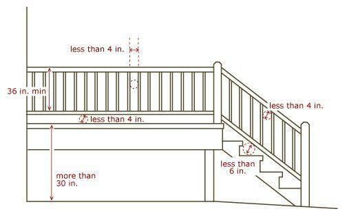 Railing Measurements Railing Design Deck Railings Building A House