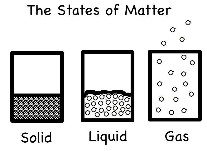 States Of Matter And Cheerios Worksheet State Of Matter Cheerios Pdf Matter Science States Of Matter Science Lessons
