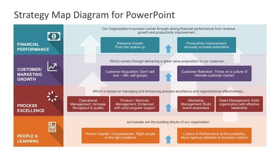Strategy Map Powerpoint Diagram With Images Strategy Map
