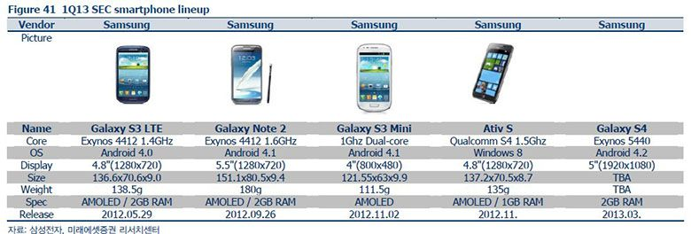 Samsung Galaxy S Iv Specs And Announce Date Details Samsung Galaxy S4 Samsung Galaxy Samsung
