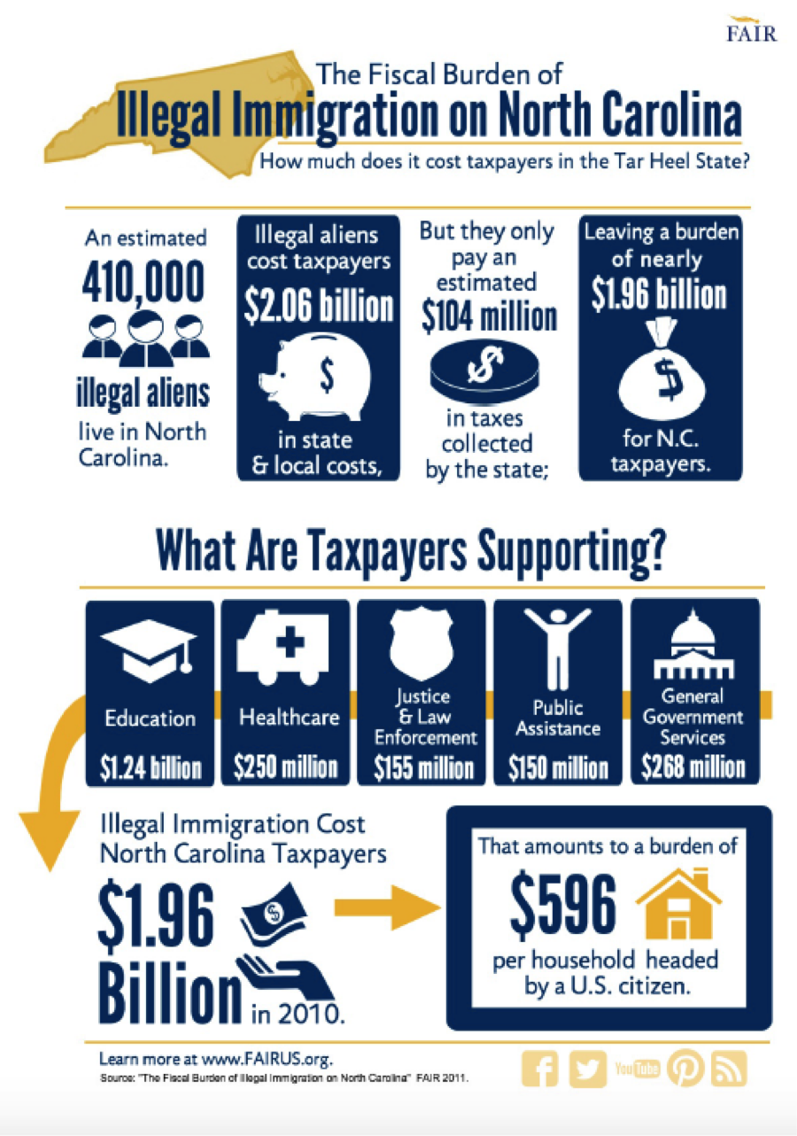 cost of illegal immigration infographic north carolina cost of illegal immigration infographic north carolina