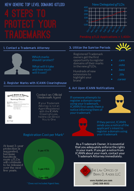 Gtlds 4 Steps To Protect Your Trademarks Trademark Intellectual Property Law Studying Law