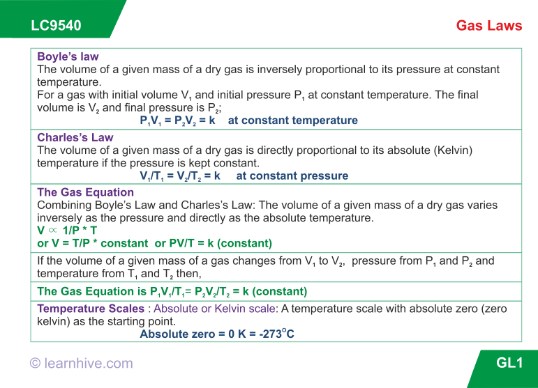 learning card for Gas Laws Mole concept, Chemistry