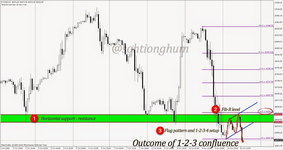 Excellent Example Of Technical Confluence In This Hourly Chart Of