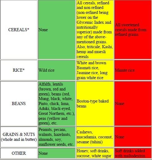 Glycemic Index Green Yellow Red Chart Pt   The Last Diet ILl