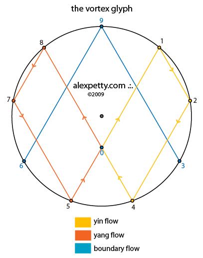 Energy Research vortex glyph