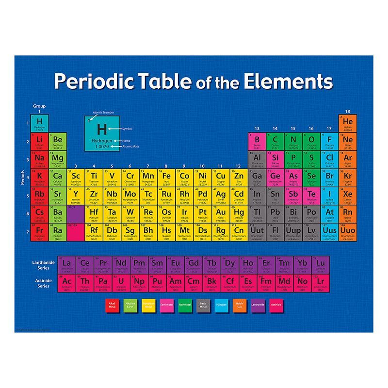 Periodic table of the elements chart activities and periodic table convenient useful learning tools that decorate as they educate each chart measures 17 by 22 related lessons and activities are provided on the back of urtaz Images