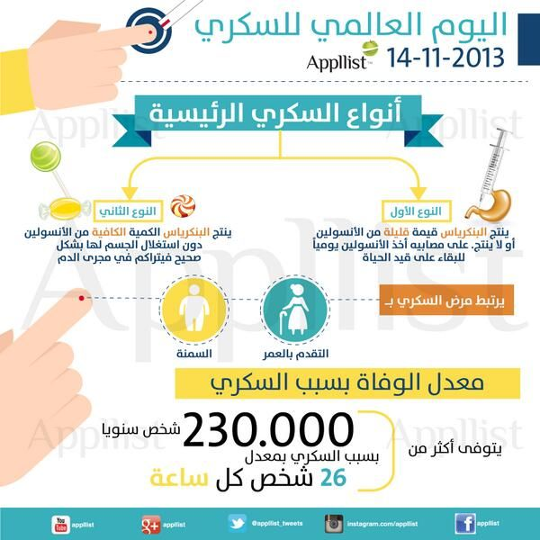 Pin By Nahla Al Rushaid On Info انفو Medical Information Health How To Apply