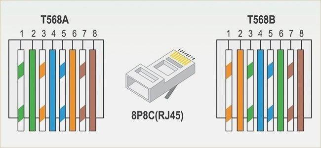 Rj45 Ethernet Wiring Diagram Funnycleanjokesfo Ethernet Wiring Rj45 Network Cables