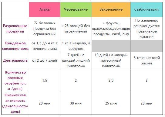 Диета дюкана меню фазы чередования