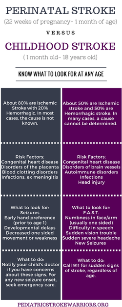 Outreach Education Stroke Awareness Stroke Prevention Therapy Help