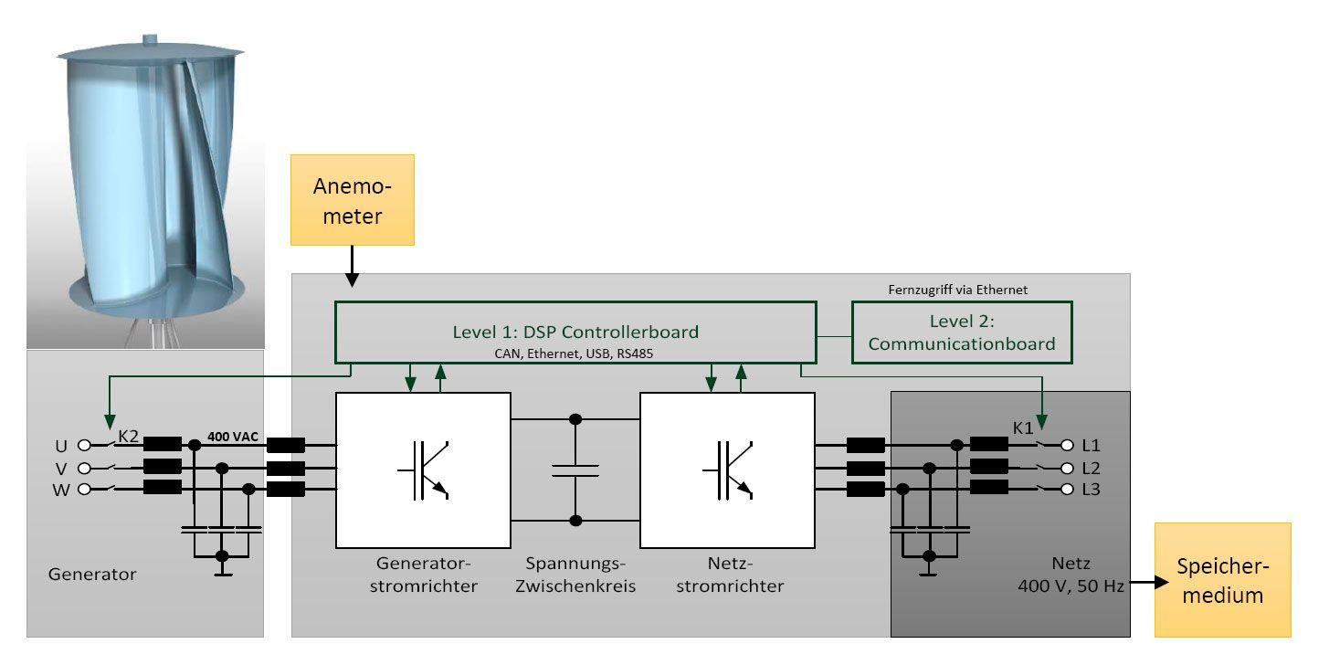 TECHNIK - Helix Windturbine – Wind of Change   alternative Energie ...