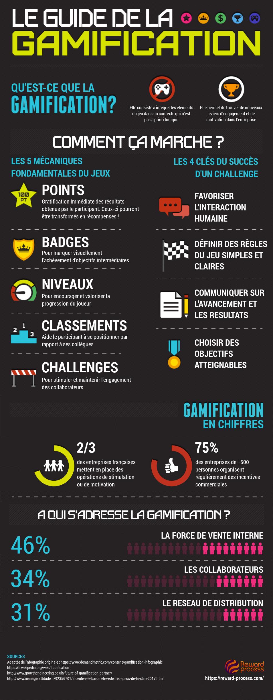 [Infographie] La Gamification en entreprise, comment ça