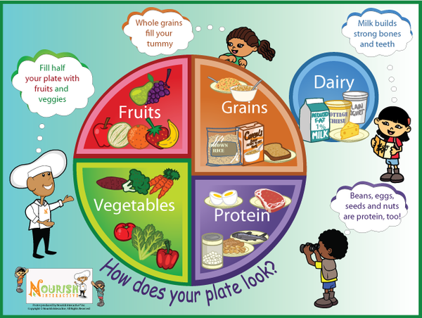 This Poster Introduces Children To My Plate And The Five Food Groups Healthy Messages Based On The Usda Guidelines For Key Messages For Children