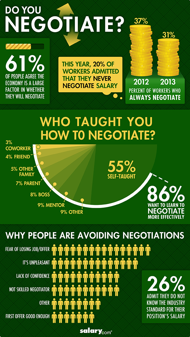 Infographic Why Are People Afraid To Negotiate Salary Http