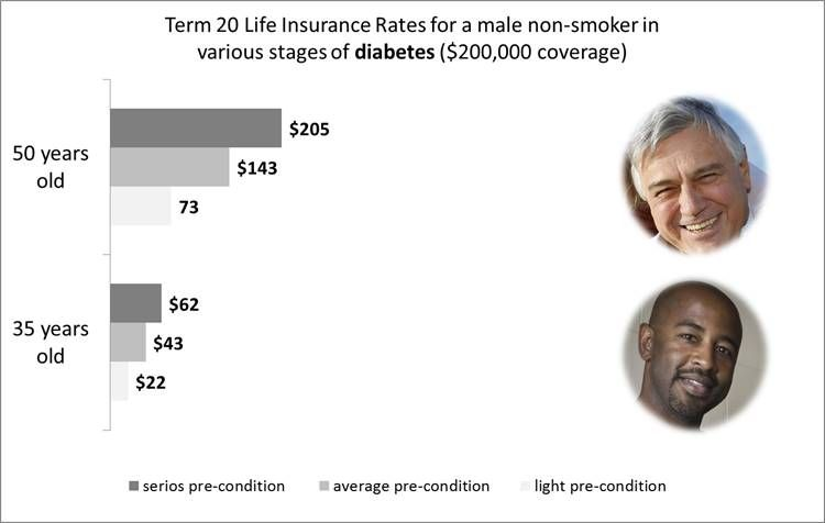 Life Insurance Rates For Men With Diabetes Non Smoker Health