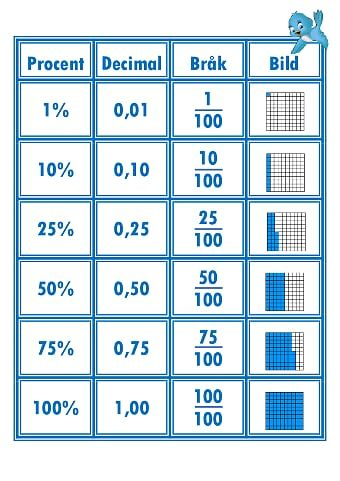 Procent decimal bråk och bild.pdf – OneDrive | matematik för barn ...