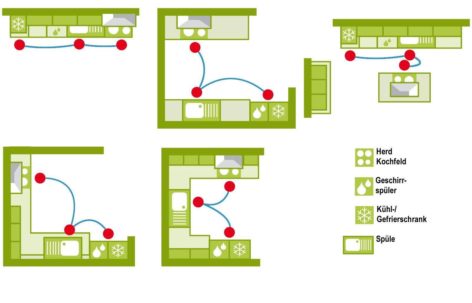 78 best ideas about küche grundriss on pinterest | hausbau ideen