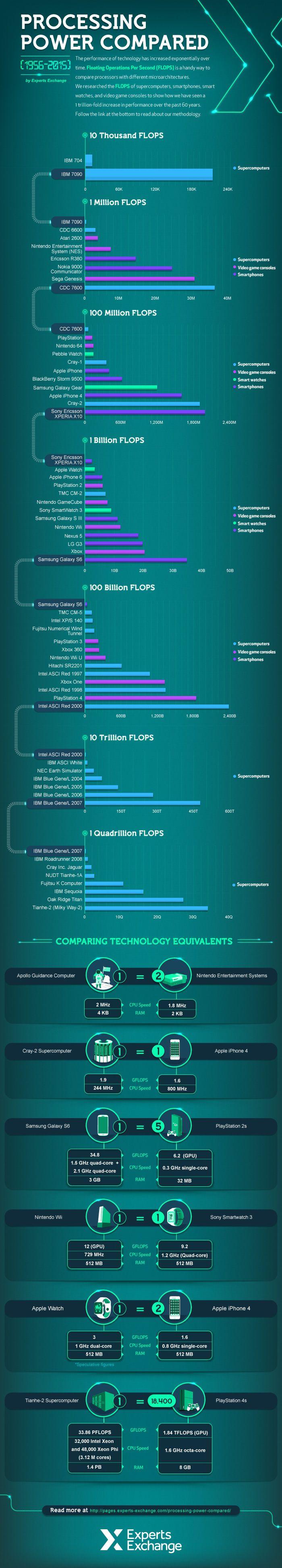 Visualizando como a potência dos computadores aumentou em um trilhão de vezes