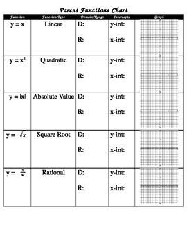 Blank Parent Function Chart | educational | Math school ...