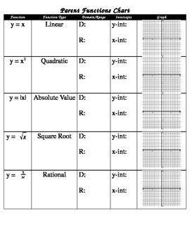 blank parent function chart educational pinterest chart parents and algebra. Black Bedroom Furniture Sets. Home Design Ideas
